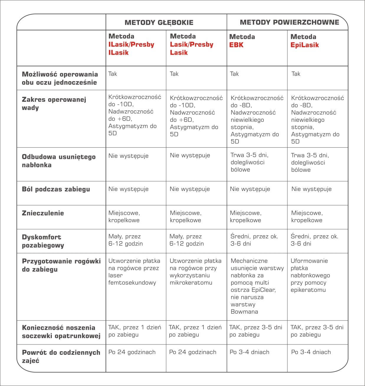 Porównanie różnych metod w laserowej korekcji wzroku wykonywanych w Rzeszowie